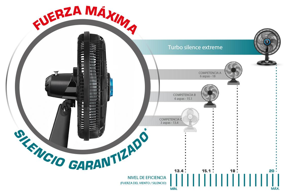 En comparación con otros ventiladores, Turbo Silence Extreme es el más silencioso y potente