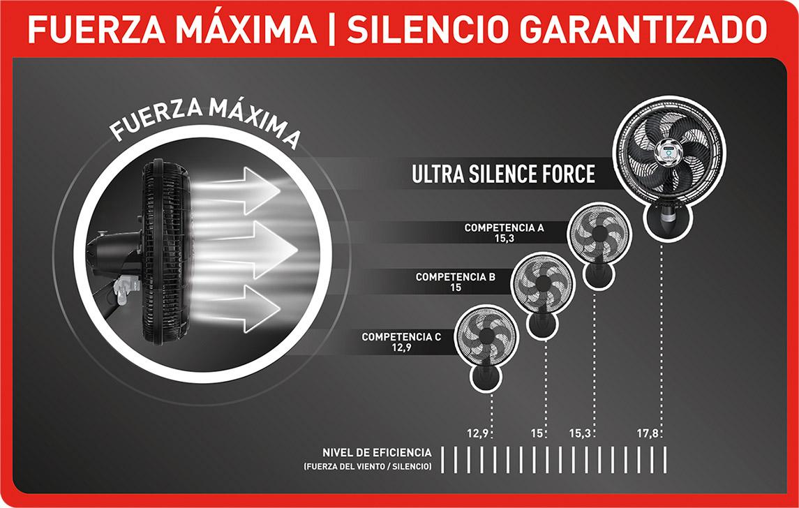 En comparación con otros ventiladores, Ultra Silence es el más silencioso y potente